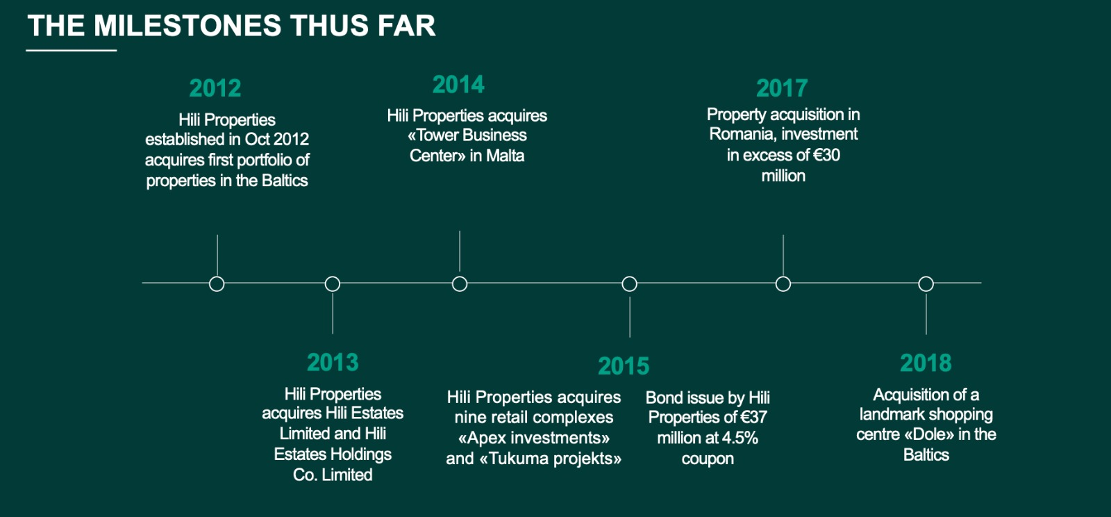 Hili Properties Company gears up for IPO to float €50 million in shares